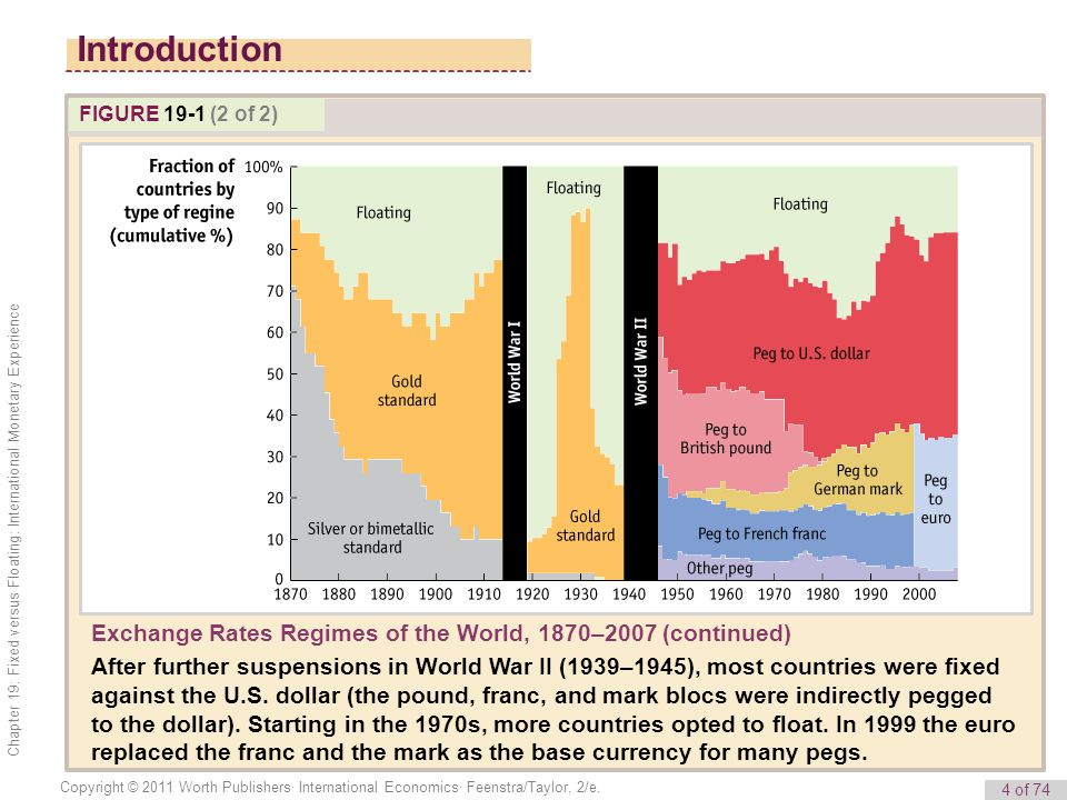Introduction FIGURE 19-1 (2 of 2) Exchange Rates Regimes of the World, 1870–2007 (continued)