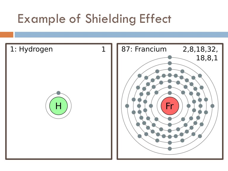 Example of Shielding Effect