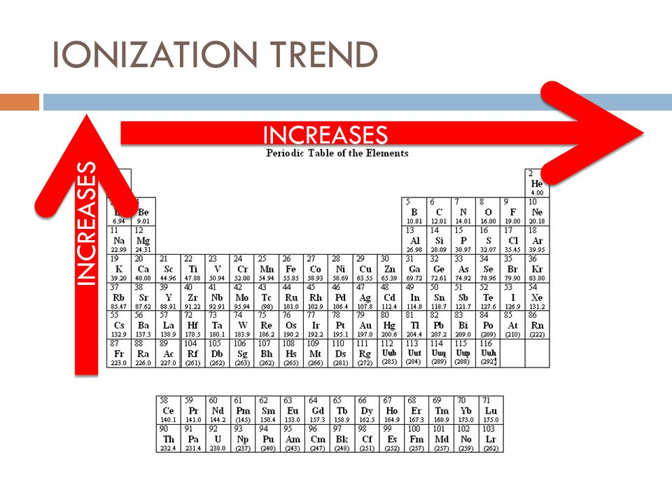 IONIZATION TREND INCREASES INCREASES
