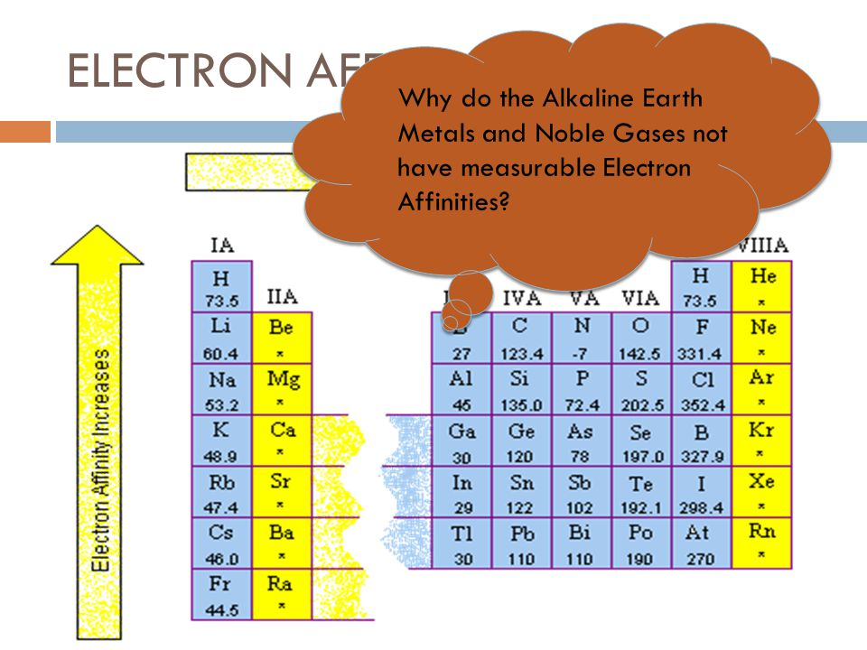ELECTRON AFFINITY Why do the Alkaline Earth Metals and Noble Gases not have measurable Electron Affinities