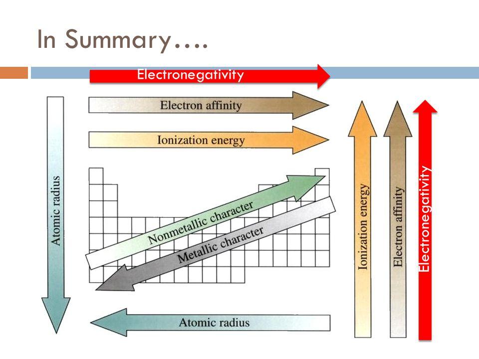 In Summary…. Electronegativity Electronegativity