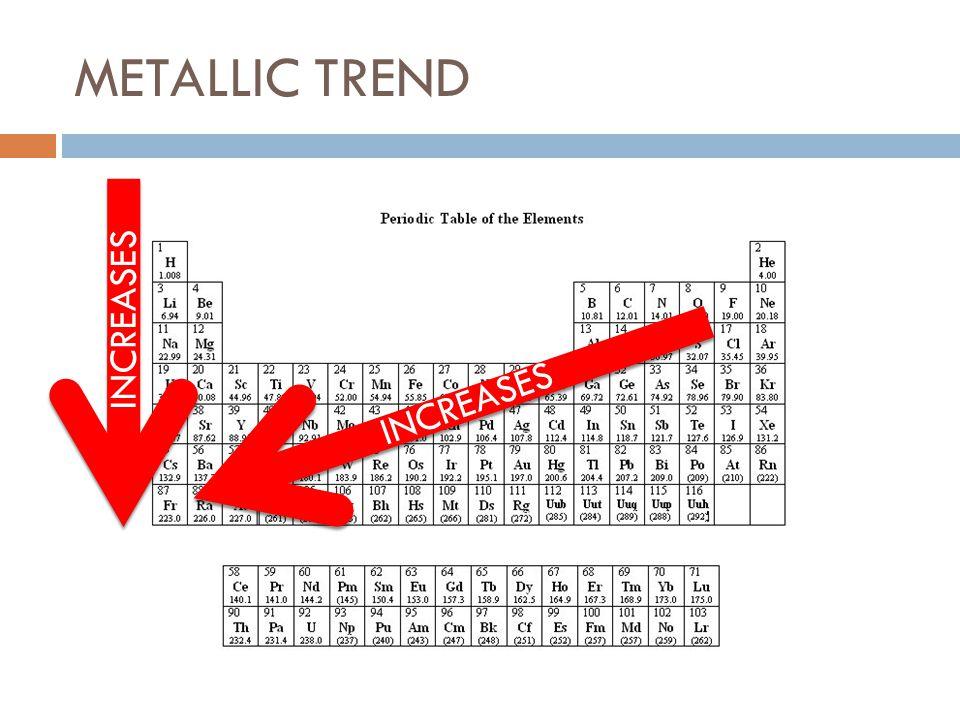 METALLIC TREND INCREASES INCREASES