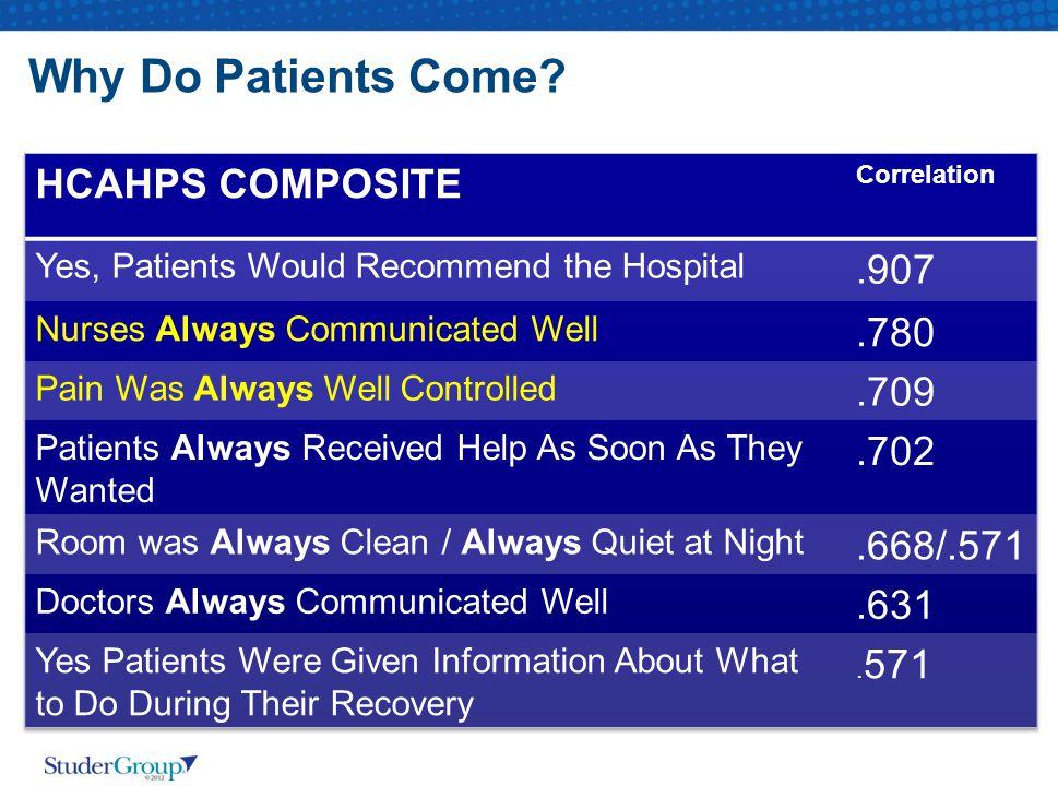 Why Do Patients Come HCAHPS COMPOSITE .907 .780 .709 .702 .668/.571