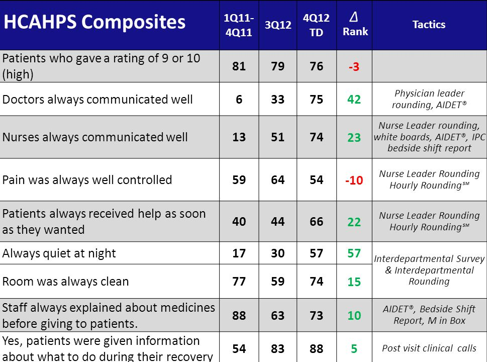 HCAHPS Composites ∆ Patients who gave a rating of 9 or 10 (high) 81 79