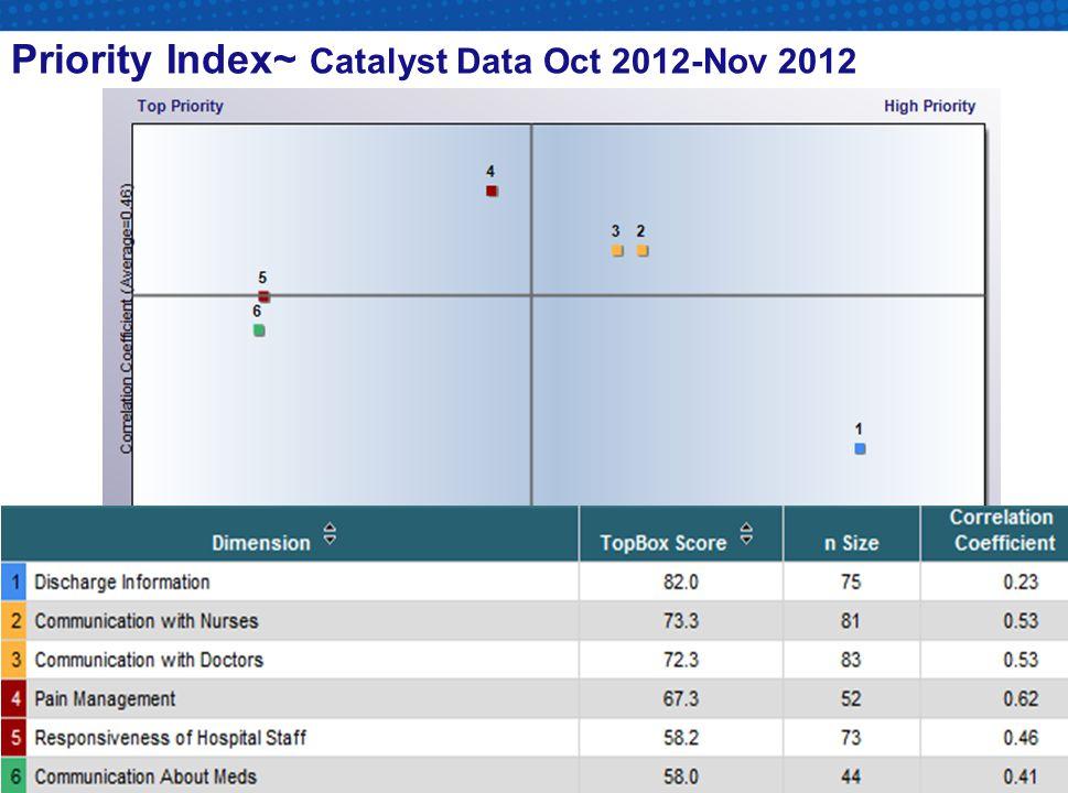 Priority Index~ Catalyst Data Oct 2012-Nov 2012