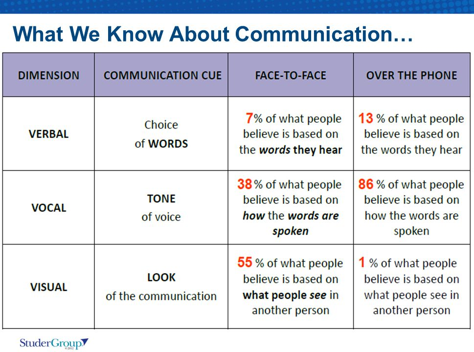 What We Know About Communication…