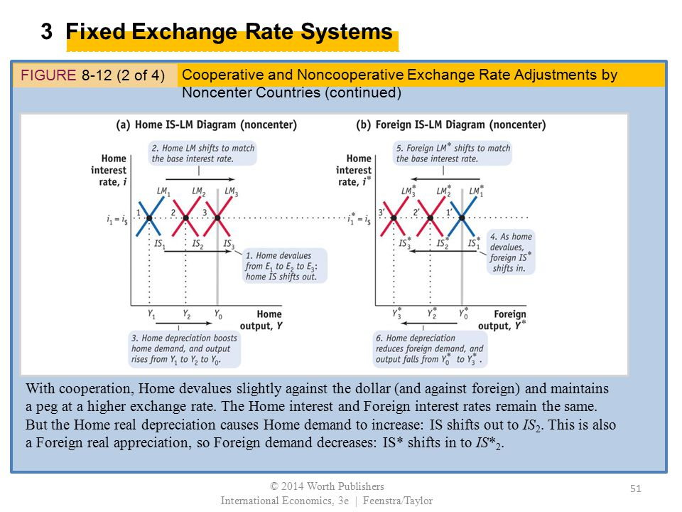 3 Fixed Exchange Rate Systems