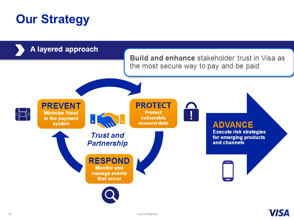 Our Strategy PREVENT Minimize fraud in the payment system