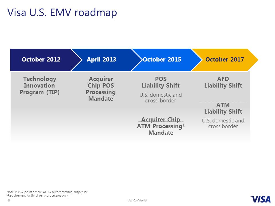 Visa U.S. EMV roadmap October 2015 October 2012 April 2013
