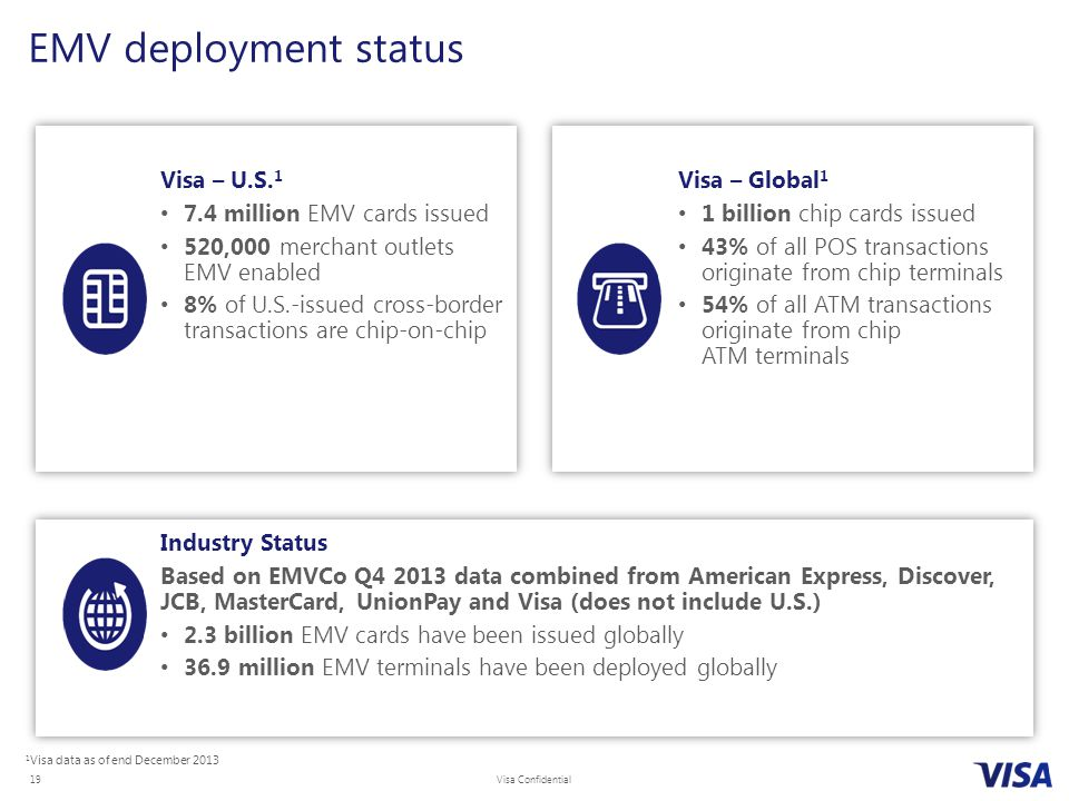EMV deployment status Visa – U.S.1 7.4 million EMV cards issued