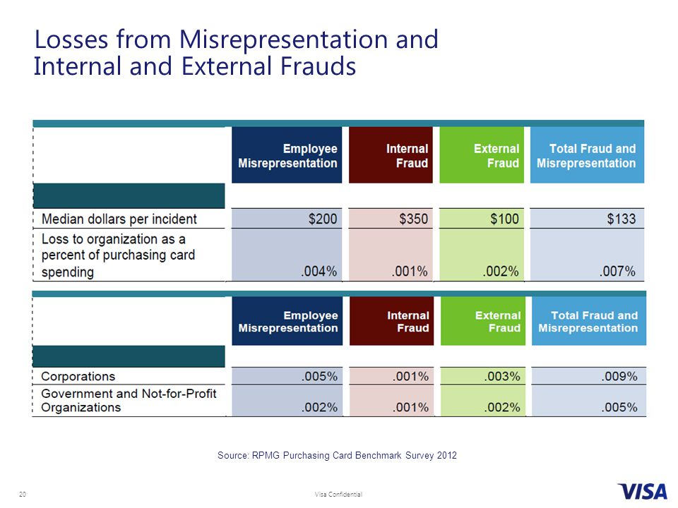 Losses from Misrepresentation and Internal and External Frauds