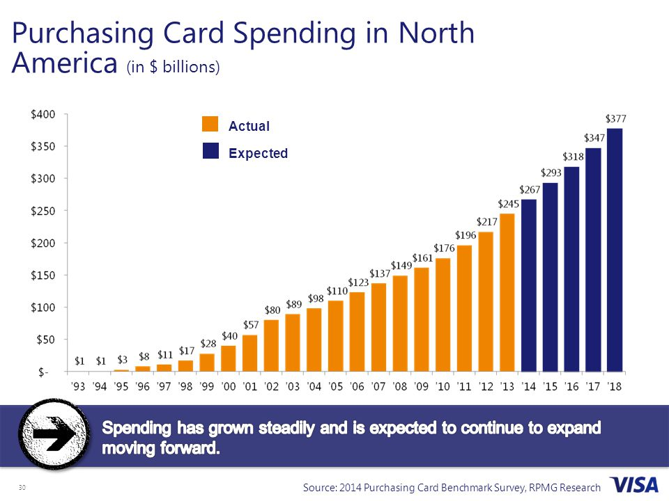 Purchasing Card Spending in North America (in $ billions)