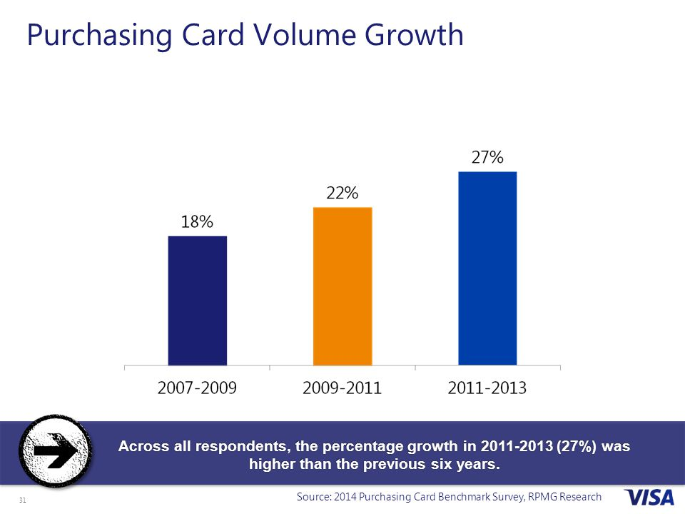 Purchasing Card Volume Growth