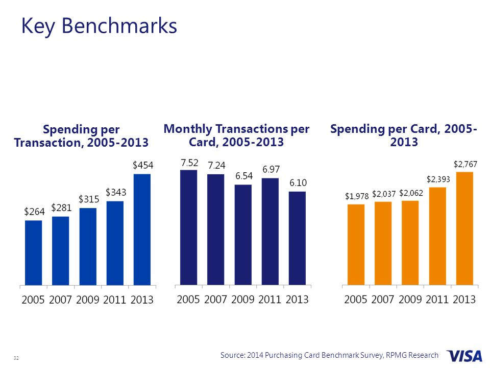 Key Benchmarks Spending per Transaction, 2005-2013