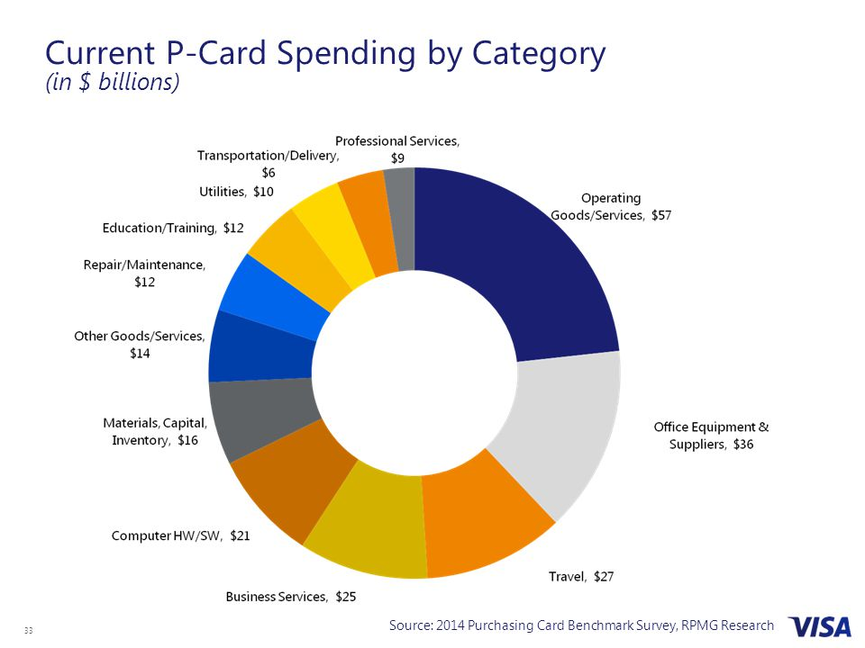 Current P-Card Spending by Category (in $ billions)