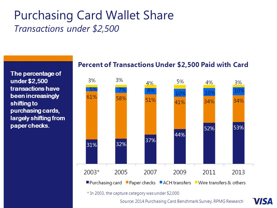 Purchasing Card Wallet Share Transactions under $2,500