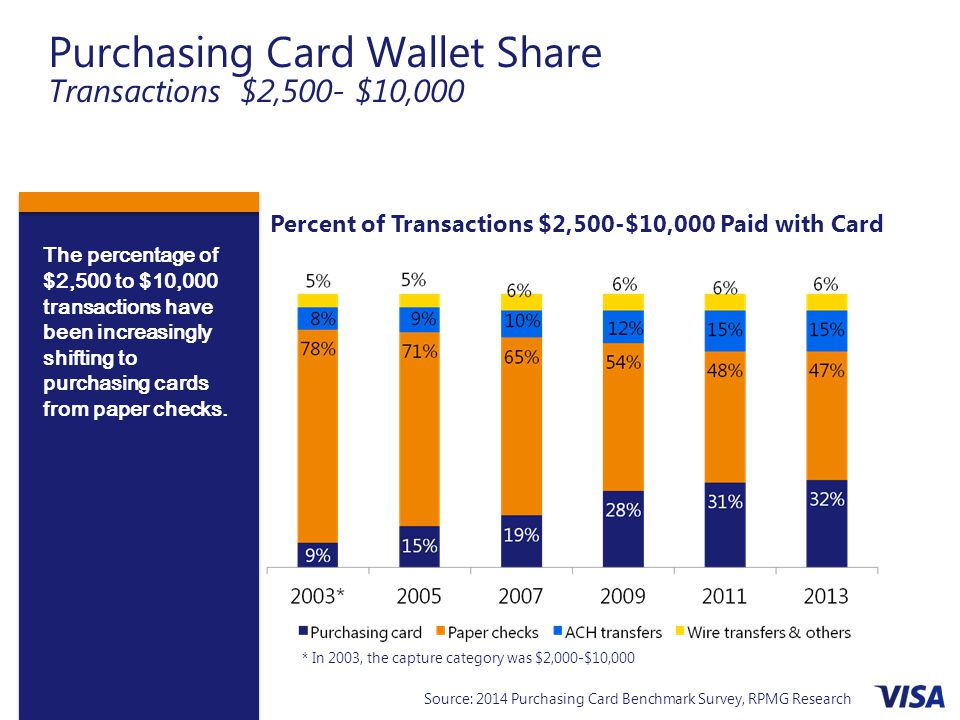 Purchasing Card Wallet Share Transactions $2,500- $10,000
