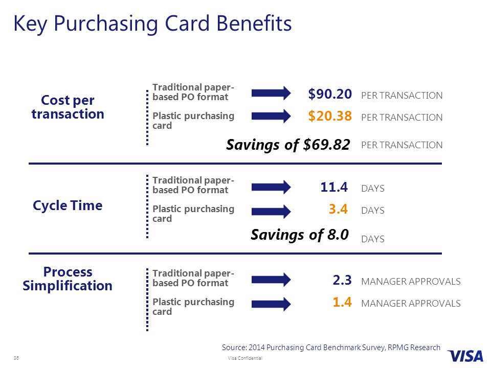 Key Purchasing Card Benefits