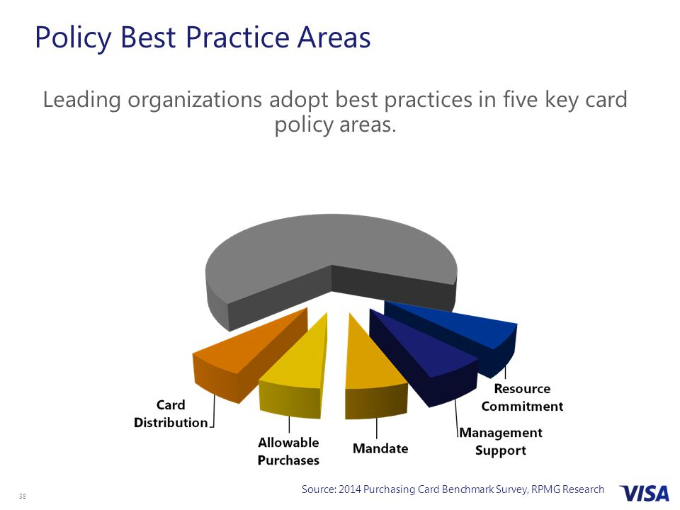Policy Best Practice Areas