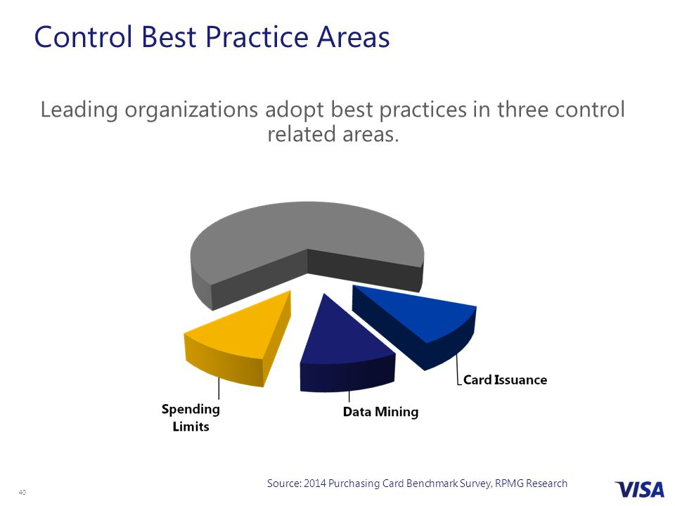 Control Best Practice Areas