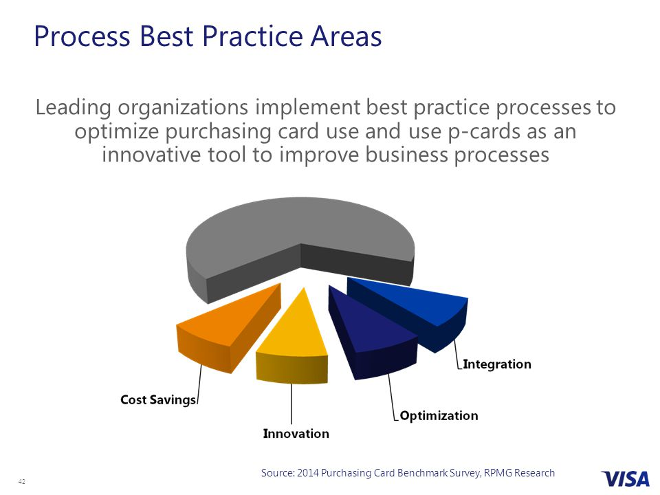 Process Best Practice Areas