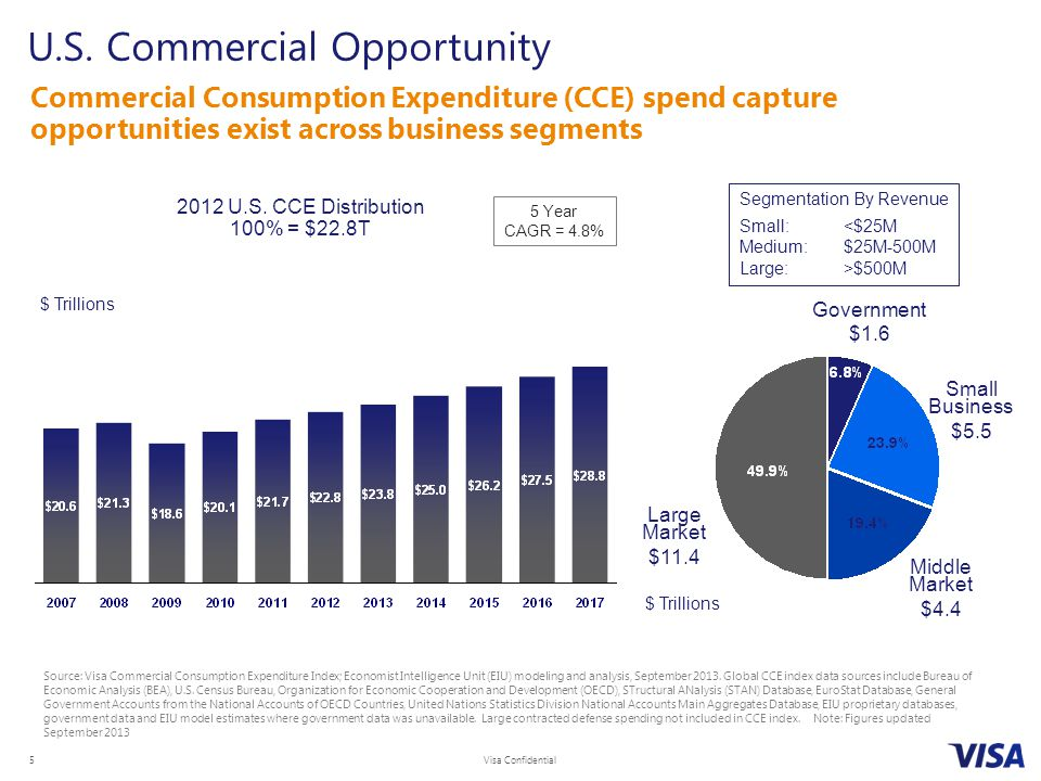 U.S. Commercial Opportunity