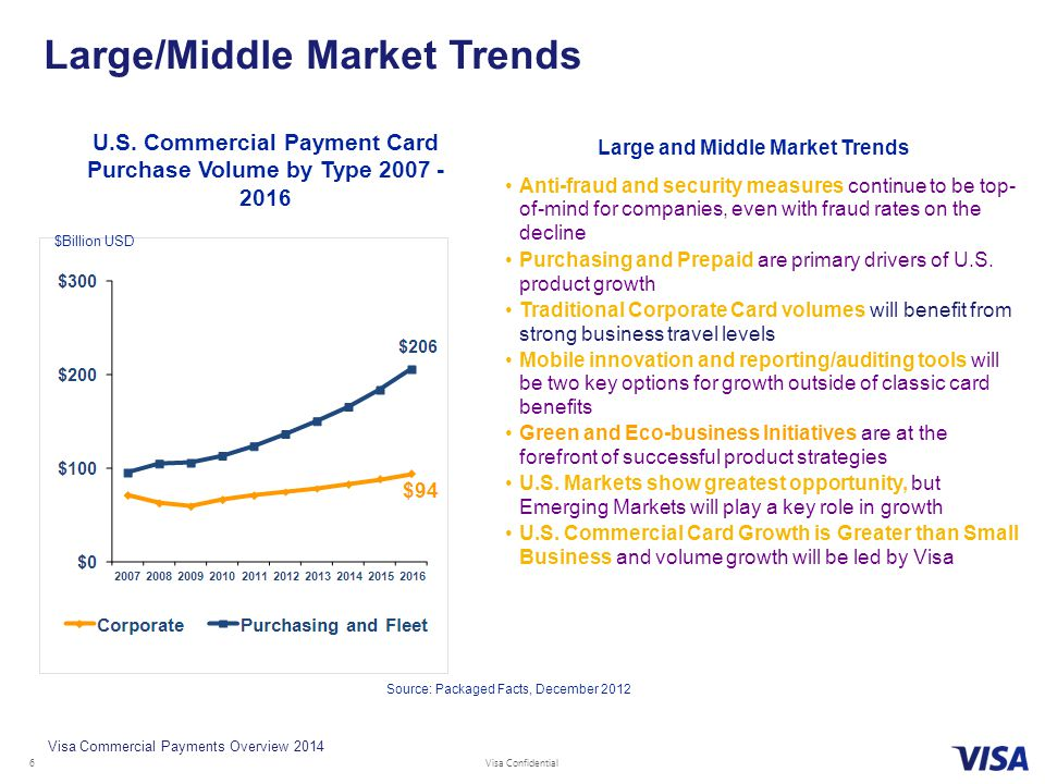 Large/Middle Market Trends
