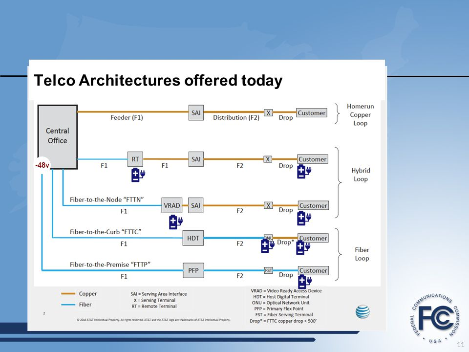 Telco Architectures offered today
