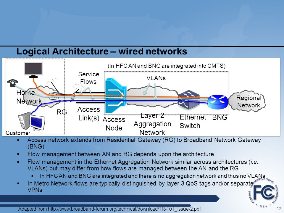 Logical Architecture – wired networks
