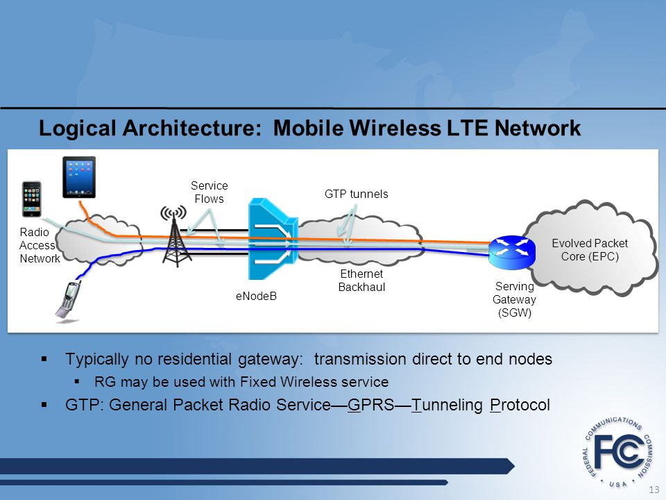 Logical Architecture: Mobile Wireless LTE Network