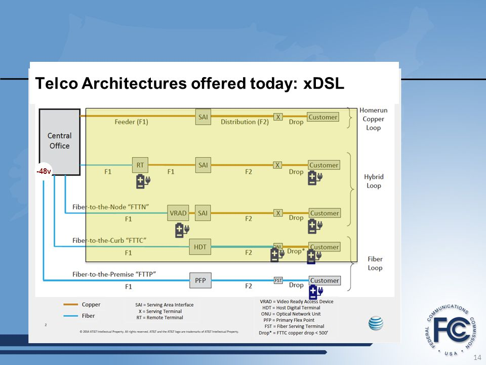 Telco Architectures offered today: xDSL