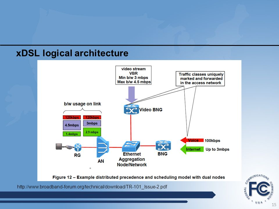 xDSL logical architecture