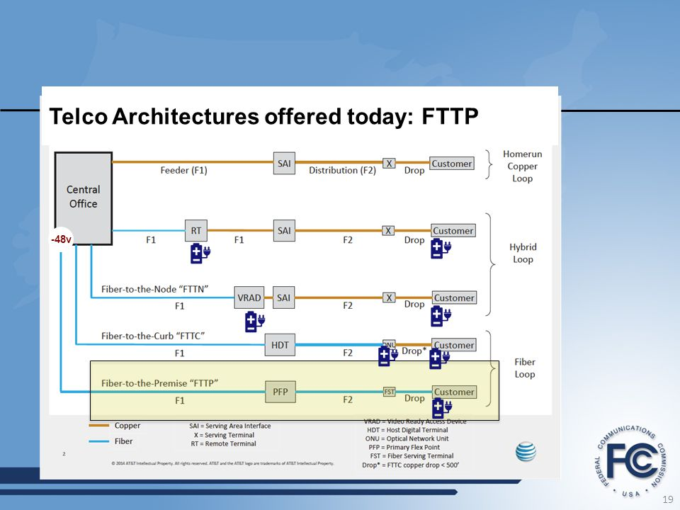 Telco Architectures offered today: FTTP