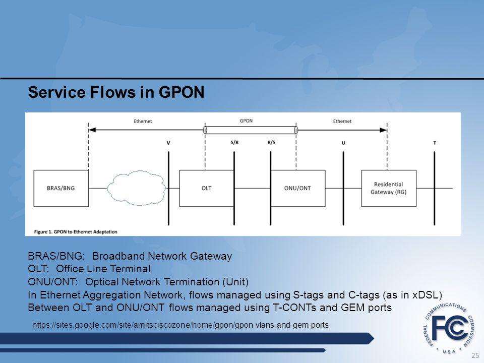 Service Flows in GPON BRAS/BNG: Broadband Network Gateway