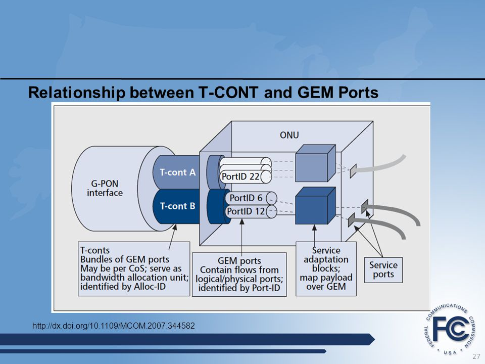 Relationship between T-CONT and GEM Ports
