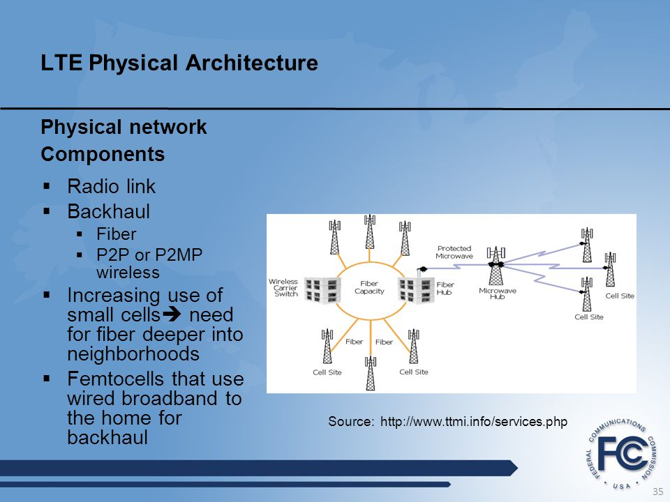 LTE Physical Architecture