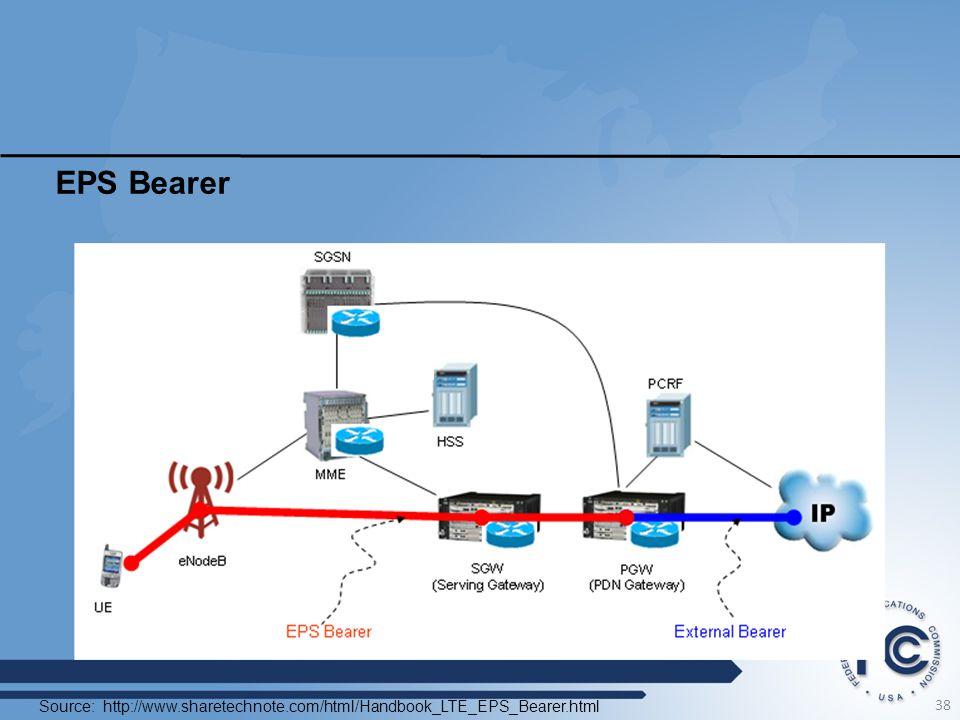 EPS Bearer Source: http://www.sharetechnote.com/html/Handbook_LTE_EPS_Bearer.html