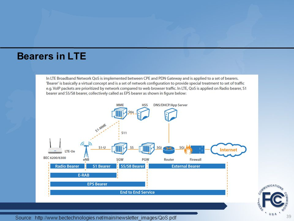 Bearers in LTE Source: http://www.bectechnologies.net/main/newsletter_images/QoS.pdf