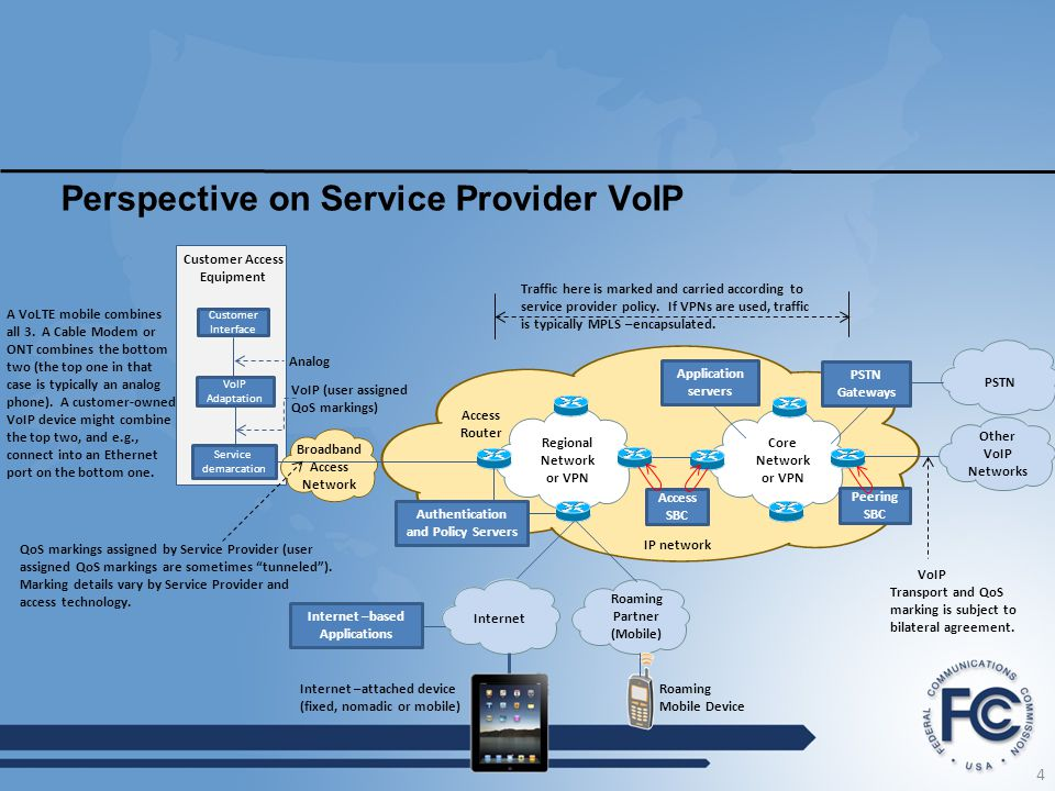 Perspective on Service Provider VoIP