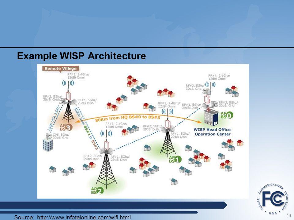 Example WISP Architecture