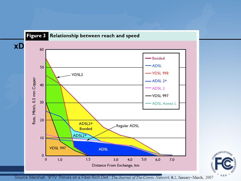 xDSL Reach vs Bandwidth