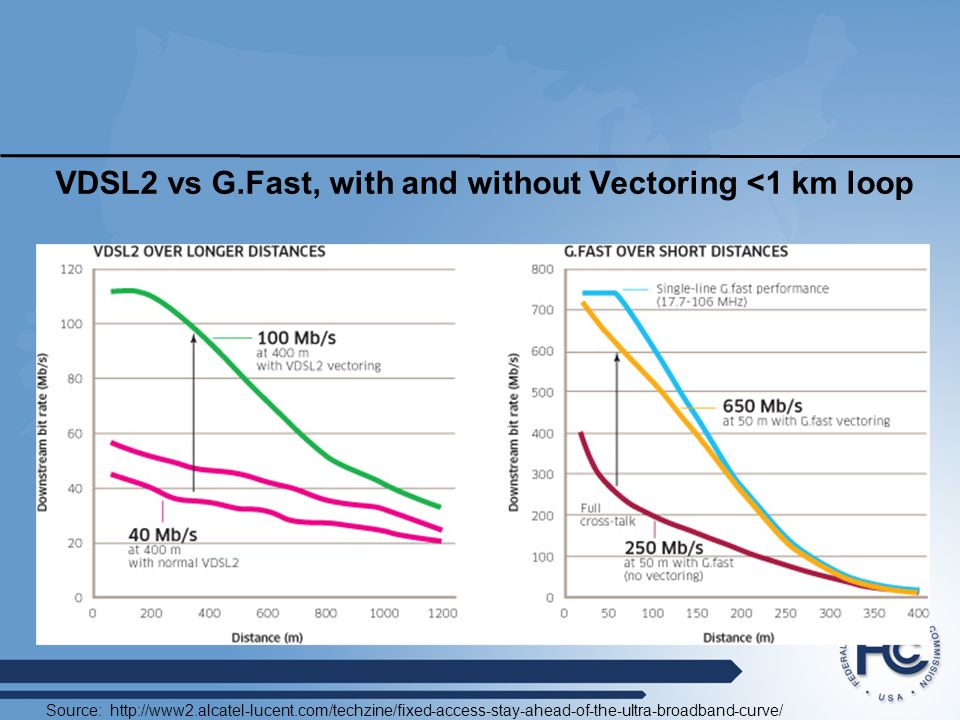 VDSL2 vs G.Fast, with and without Vectoring <1 km loop