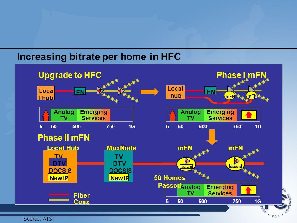 Increasing bitrate per home in HFC