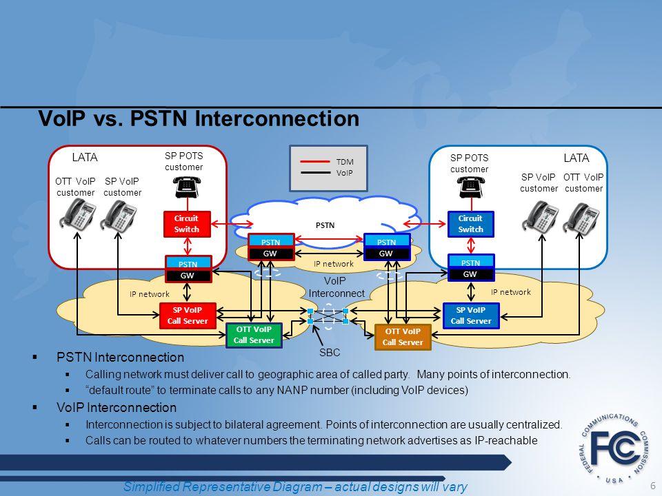 VoIP vs. PSTN Interconnection