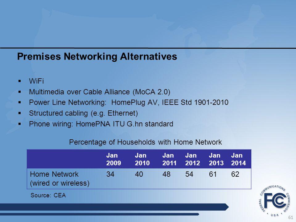 Premises Networking Alternatives