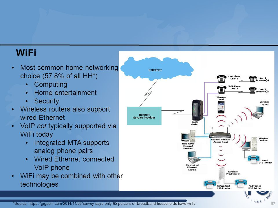 WiFi Most common home networking choice (57.8% of all HH*) Computing