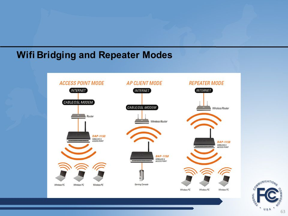Wifi Bridging and Repeater Modes