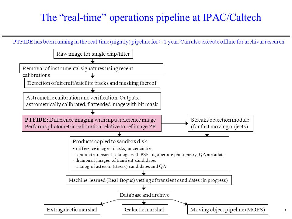The real-time operations pipeline at IPAC/Caltech