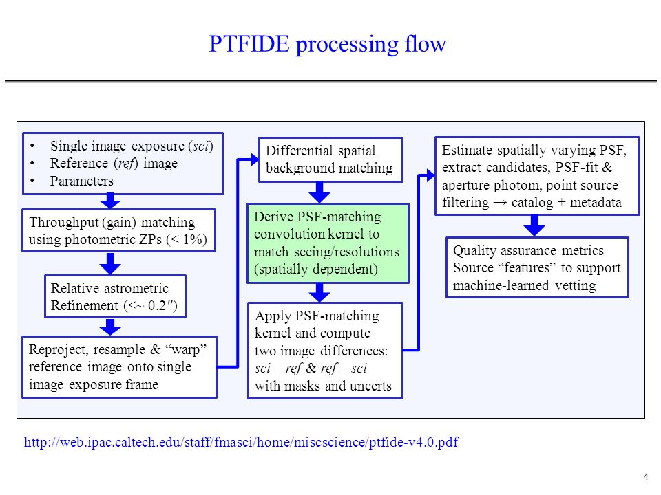 PTFIDE processing flow
