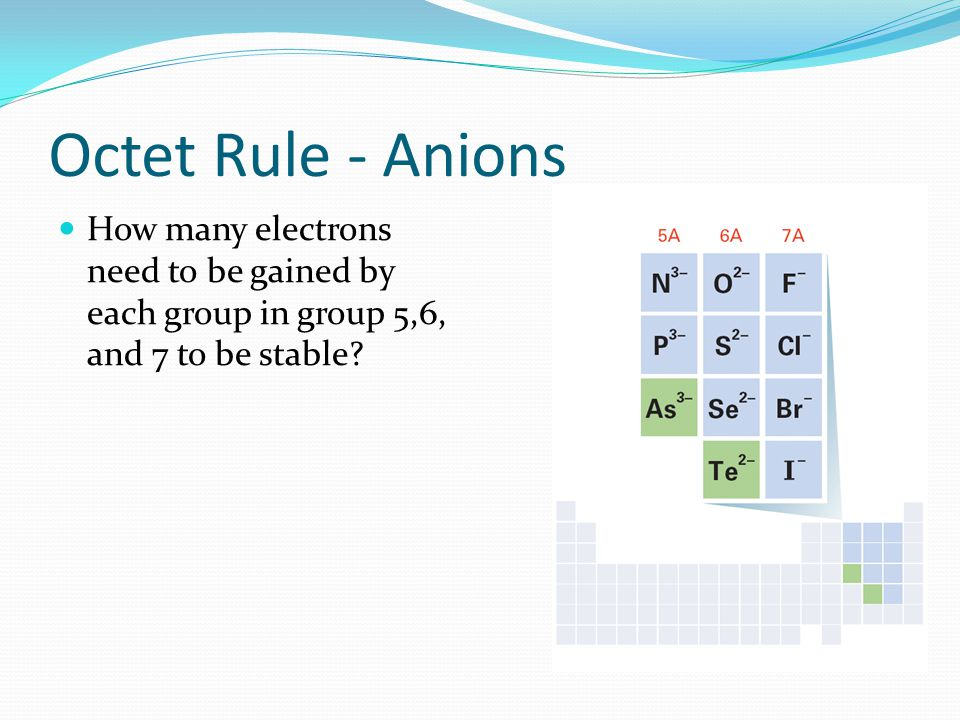 Octet Rule - Anions How many electrons need to be gained by each group in group 5,6, and 7 to be stable